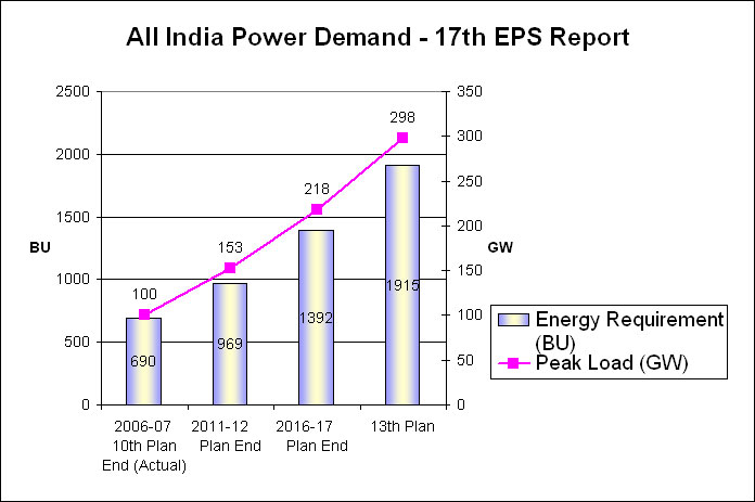 captive power in india Project details, jindal steel and power limited (jspl) is one of india's major  steel producers with a significant presence in sectors like steel,.